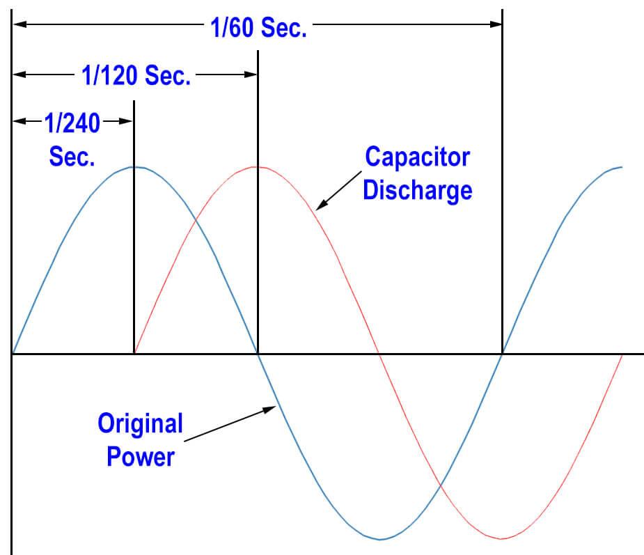 Capacitor Power Flow